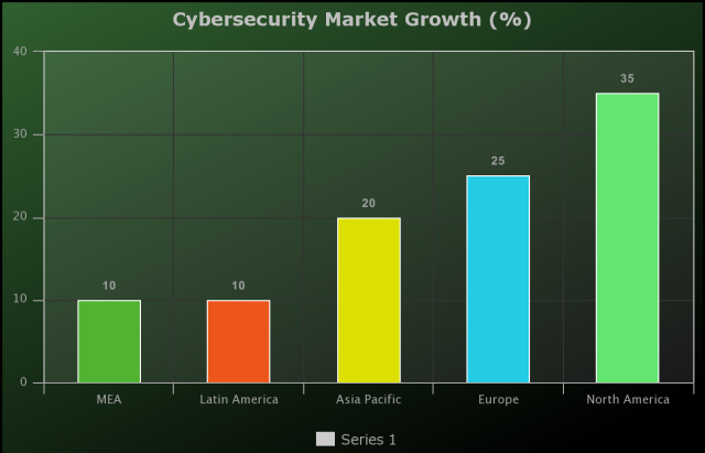Covid-19 Impact On Cybersecurity Market by Technology (Network Security, Application Security, Endpoint Security, Cloud Security, Database Security, Web Security, ICS Security)